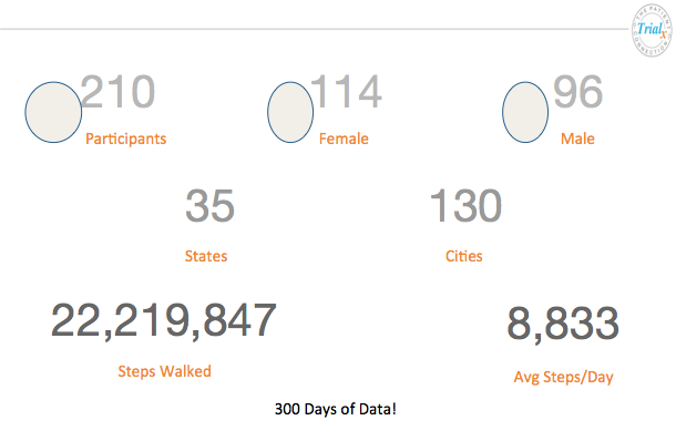 300 days of AWS data