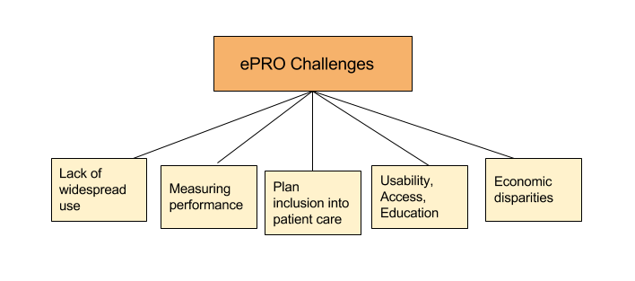 Patient reported outcome challenges